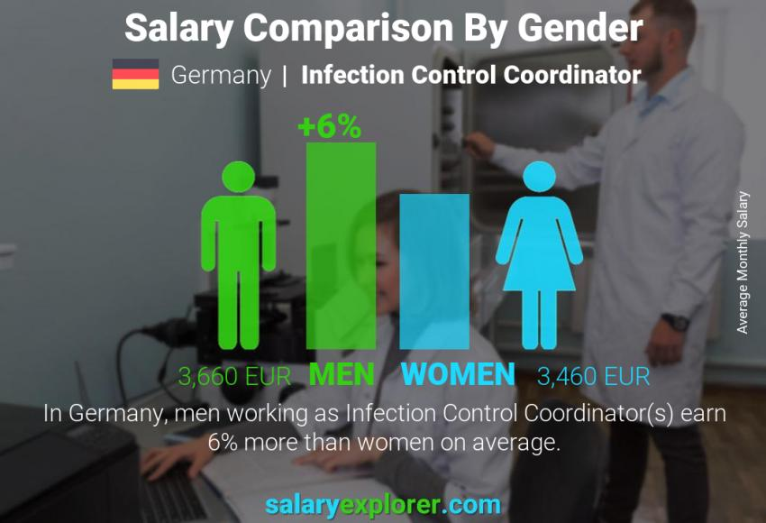 Salary comparison by gender monthly Germany Infection Control Coordinator