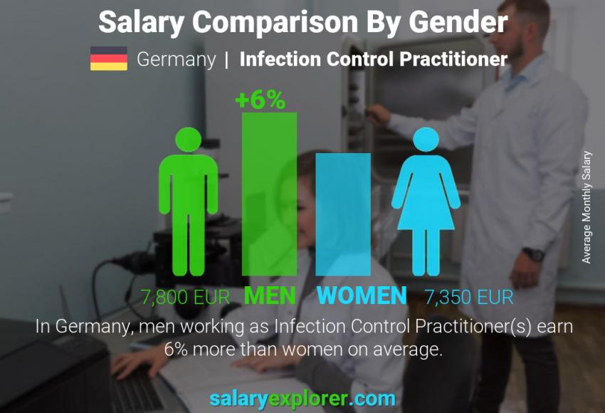 Salary comparison by gender monthly Germany Infection Control Practitioner