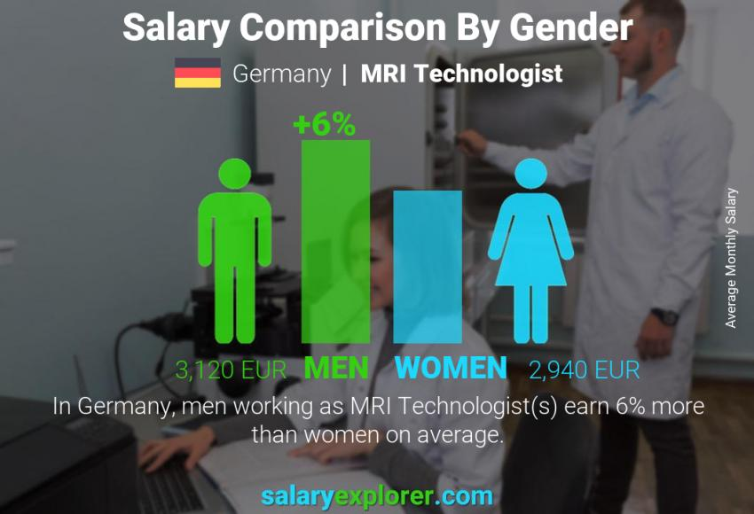 Salary comparison by gender monthly Germany MRI Technologist
