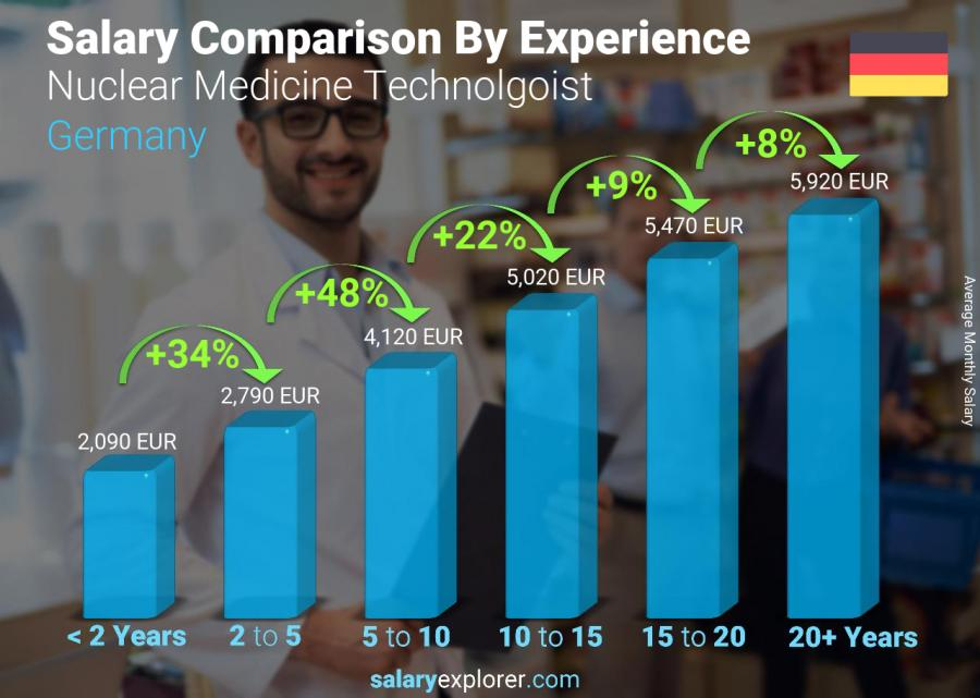 Salary comparison by years of experience monthly Germany Nuclear Medicine Technolgoist