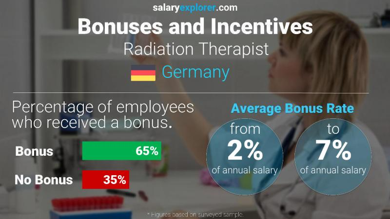 Annual Salary Bonus Rate Germany Radiation Therapist