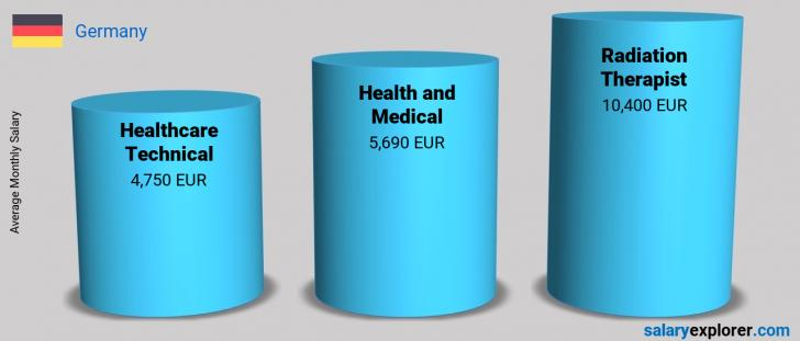 Salary Comparison Between Radiation Therapist and Health and Medical monthly Germany