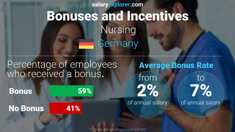 Annual Salary Bonus Rate Germany Nursing