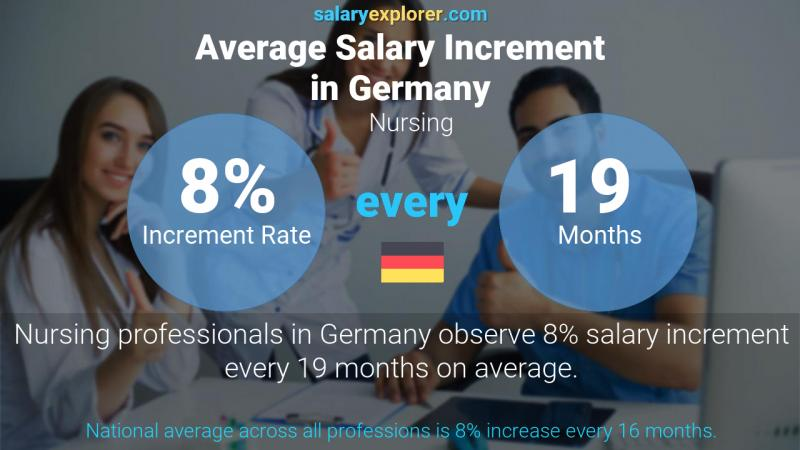 Annual Salary Increment Rate Germany Nursing