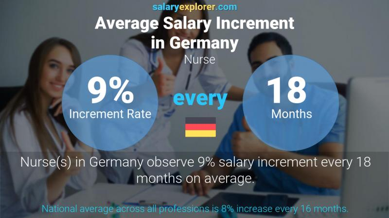Annual Salary Increment Rate Germany Nurse
