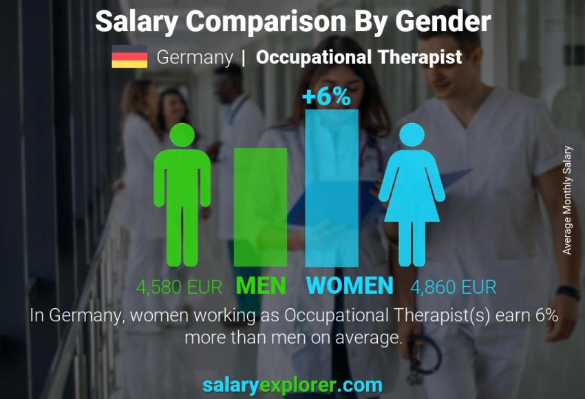 Salary comparison by gender monthly Germany Occupational Therapist