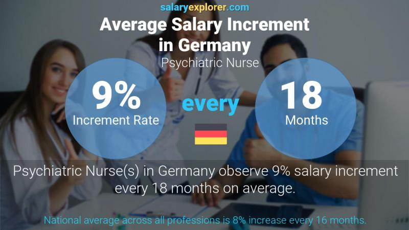 Annual Salary Increment Rate Germany Psychiatric Nurse