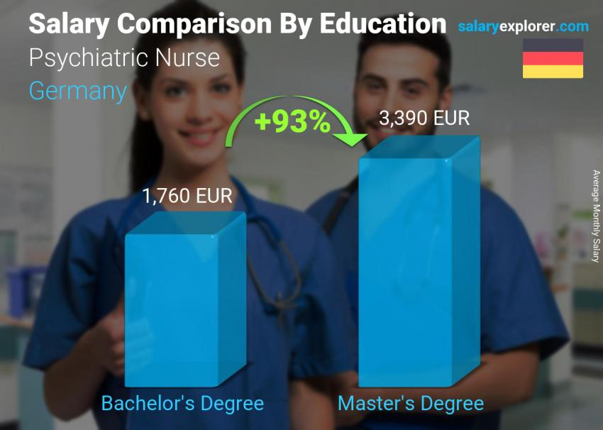Salary comparison by education level monthly Germany Psychiatric Nurse