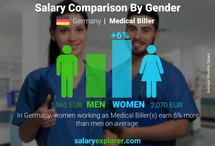 Salary comparison by gender monthly Germany Medical Biller