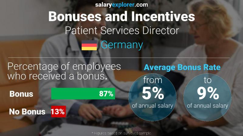 Annual Salary Bonus Rate Germany Patient Services Director