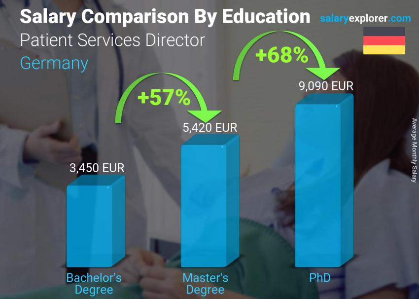 Salary comparison by education level monthly Germany Patient Services Director