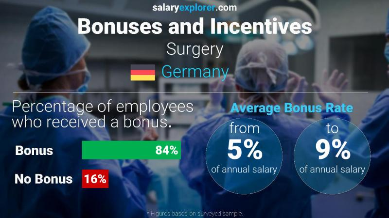 Annual Salary Bonus Rate Germany Surgery
