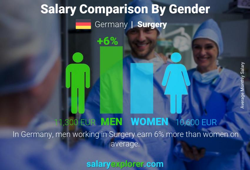 Salary comparison by gender monthly Germany Surgery
