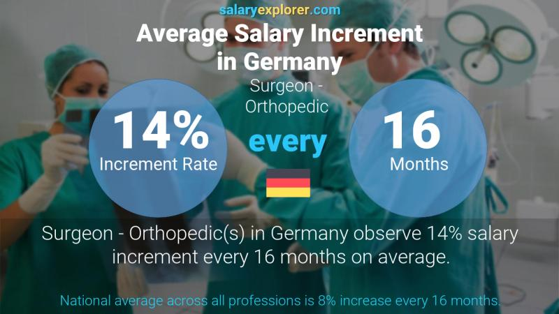 Annual Salary Increment Rate Germany Surgeon - Orthopedic