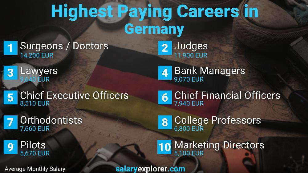 Top 10 Highest Paid Professions In Germany 2018