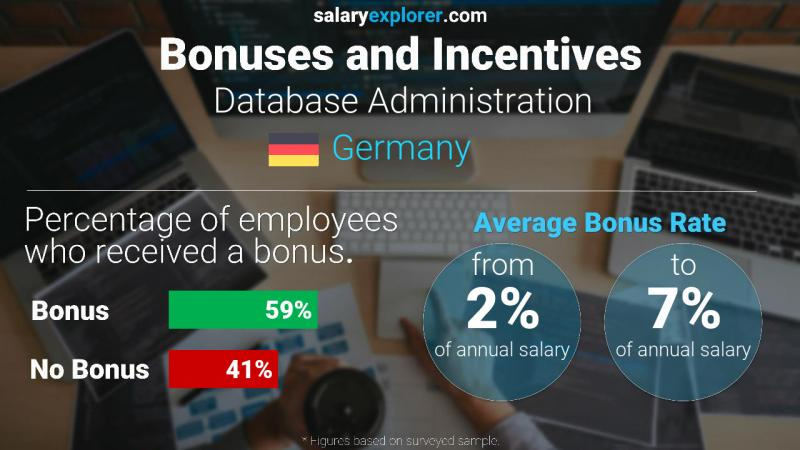 Annual Salary Bonus Rate Germany Database Administration