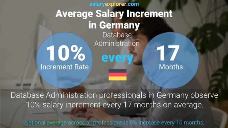 Annual Salary Increment Rate Germany Database Administration