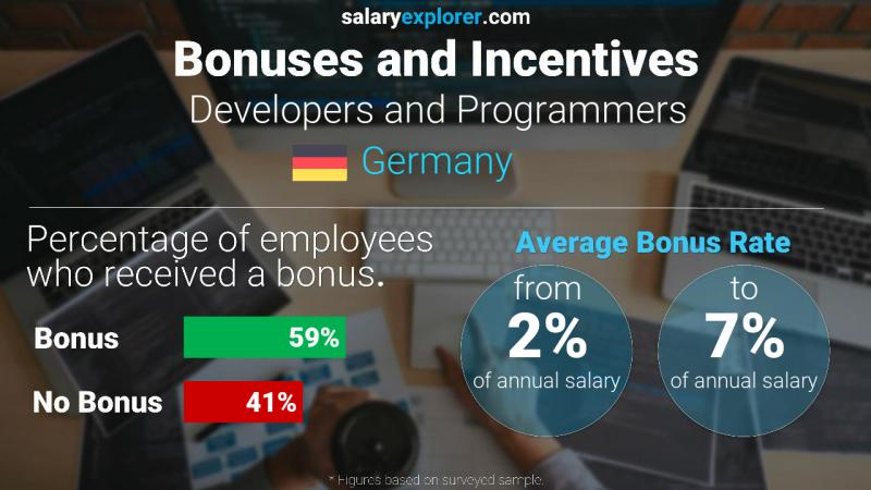 Annual Salary Bonus Rate Germany Developers and Programmers