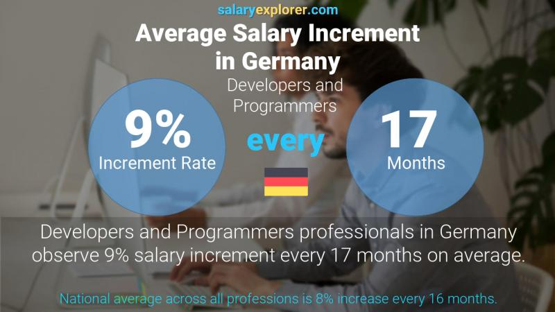 Annual Salary Increment Rate Germany Developers and Programmers