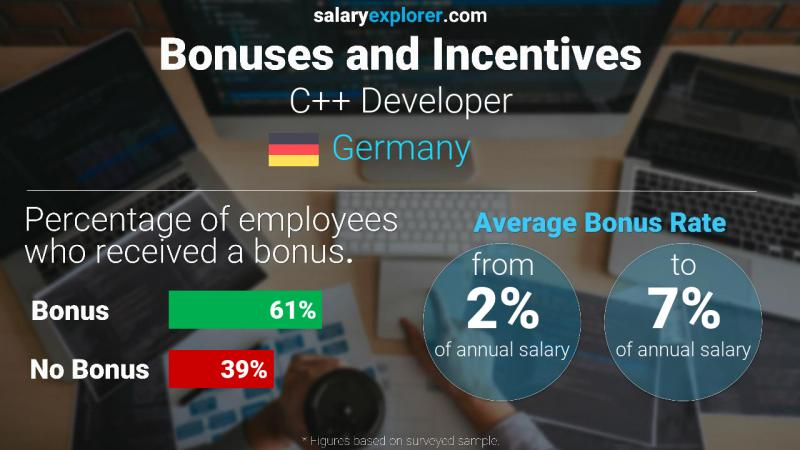 Annual Salary Bonus Rate Germany C++ Developer