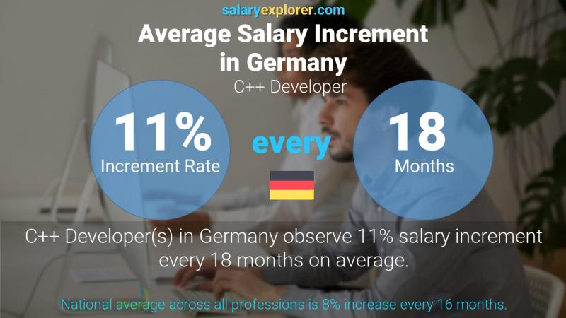 Annual Salary Increment Rate Germany C++ Developer