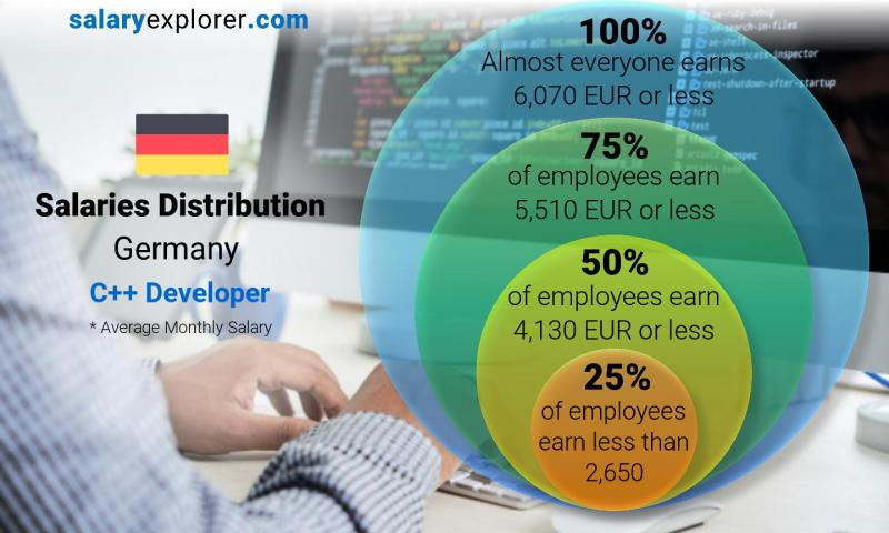 Median and salary distribution monthly Germany C++ Developer