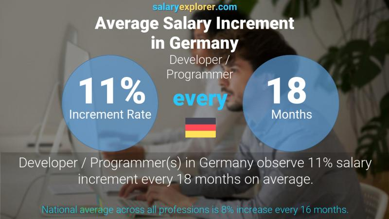 Annual Salary Increment Rate Germany Developer / Programmer