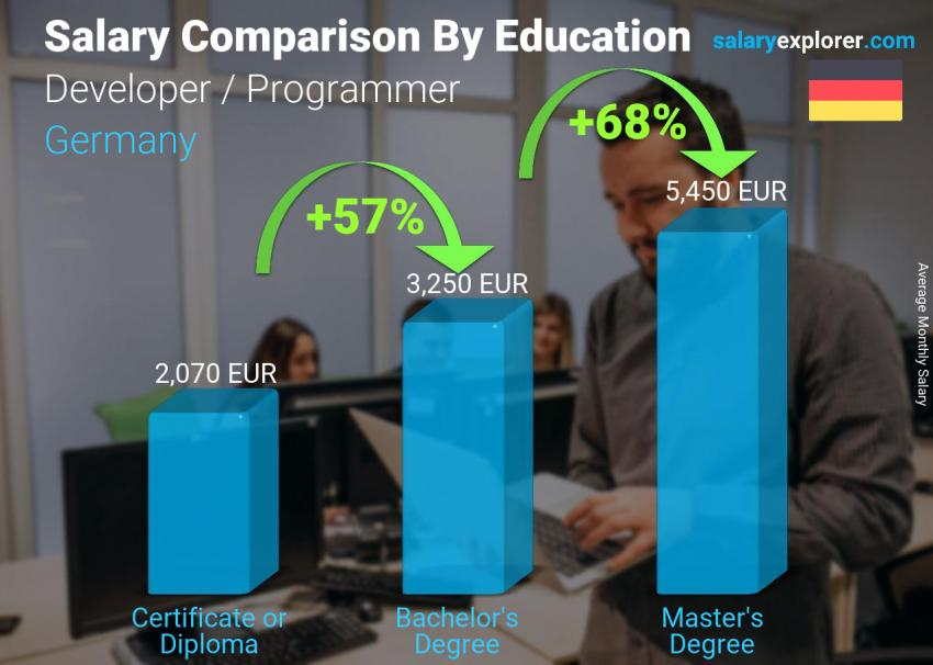 Salary comparison by education level monthly Germany Developer / Programmer
