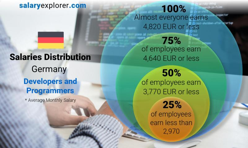 Median and salary distribution monthly Germany Developers and Programmers
