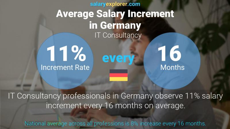 Annual Salary Increment Rate Germany IT Consultancy