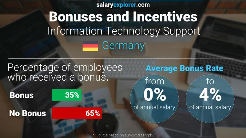 Annual Salary Bonus Rate Germany Information Technology Support