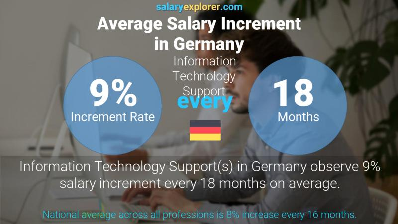 Annual Salary Increment Rate Germany Information Technology Support