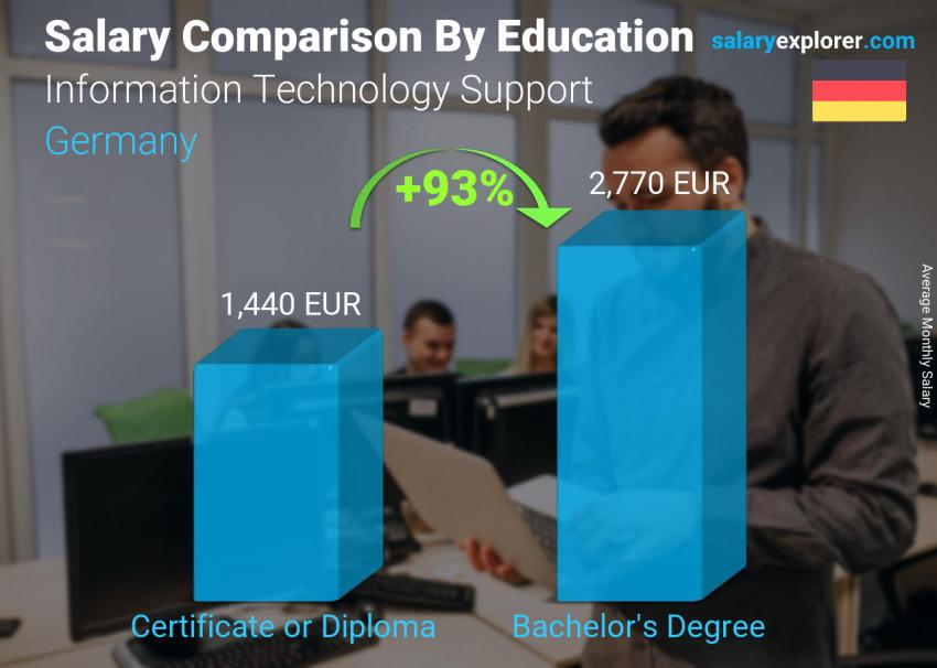 Salary comparison by education level monthly Germany Information Technology Support