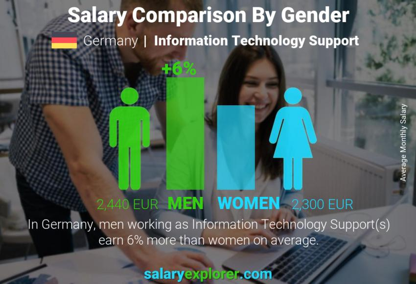 Salary comparison by gender monthly Germany Information Technology Support