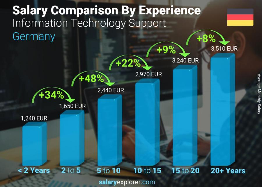 Salary comparison by years of experience monthly Germany Information Technology Support