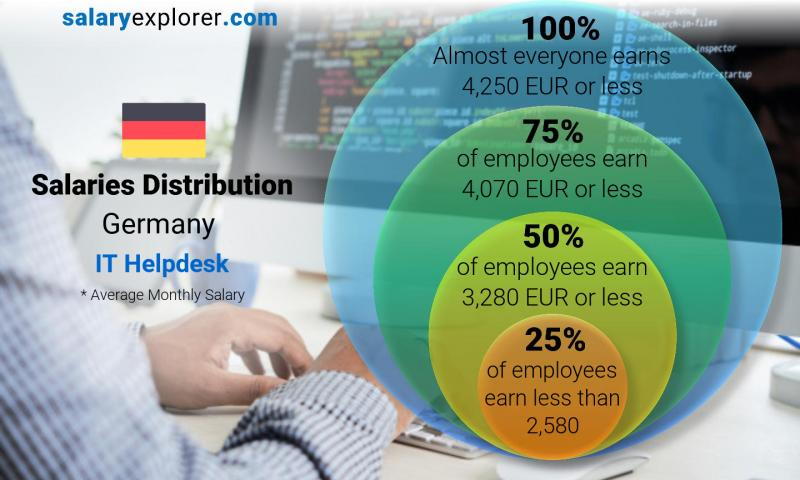 Median and salary distribution monthly Germany IT Helpdesk