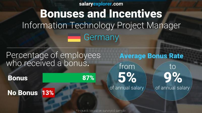 Annual Salary Bonus Rate Germany Information Technology Project Manager