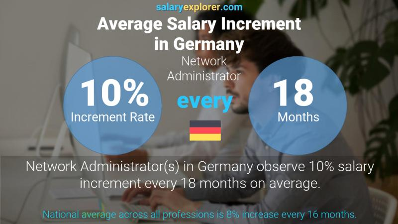 Annual Salary Increment Rate Germany Network Administrator