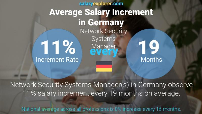 Annual Salary Increment Rate Germany Network Security Systems Manager