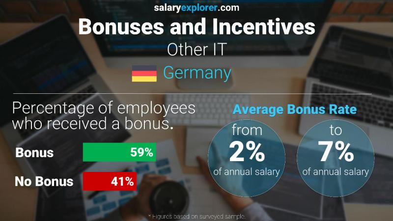 Annual Salary Bonus Rate Germany Other IT