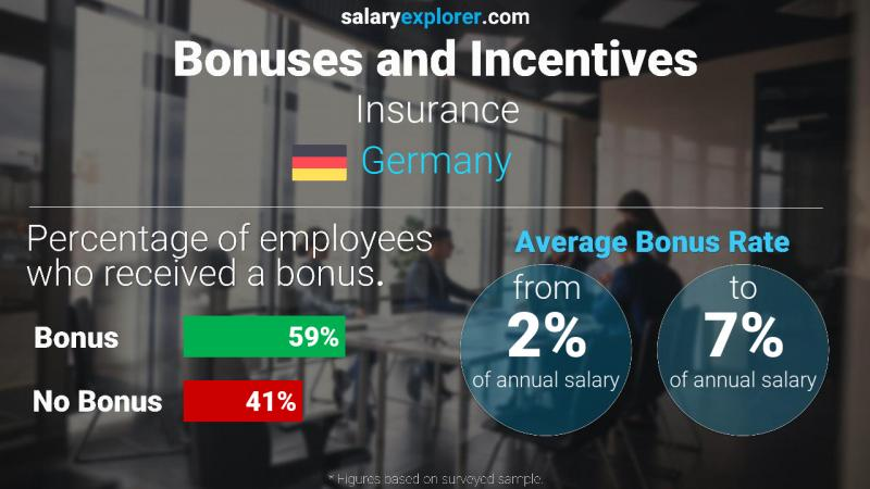 Annual Salary Bonus Rate Germany Insurance