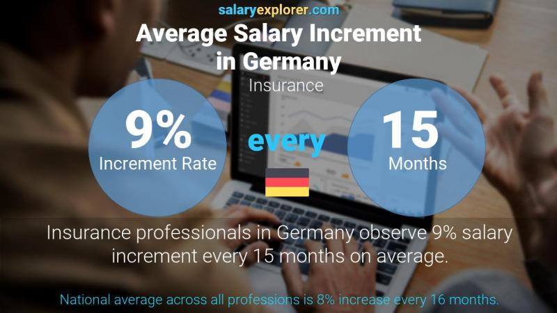 Annual Salary Increment Rate Germany Insurance