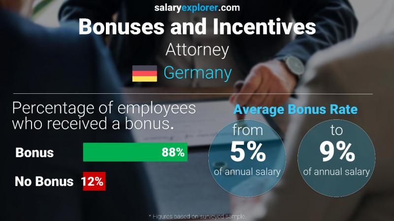 Annual Salary Bonus Rate Germany Attorney