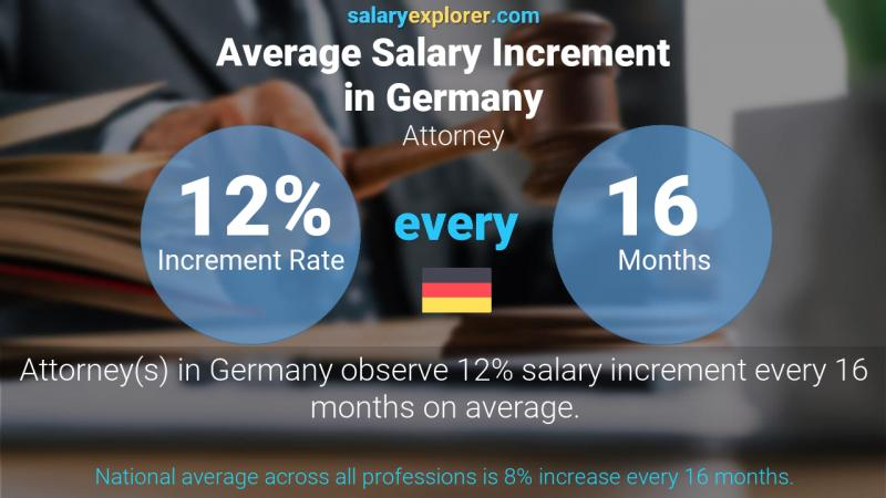 Annual Salary Increment Rate Germany Attorney