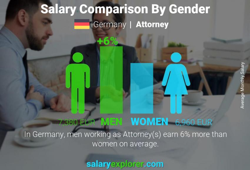 Salary comparison by gender monthly Germany Attorney