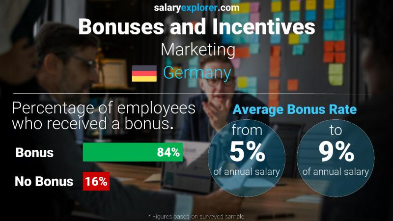 Annual Salary Bonus Rate Germany Marketing