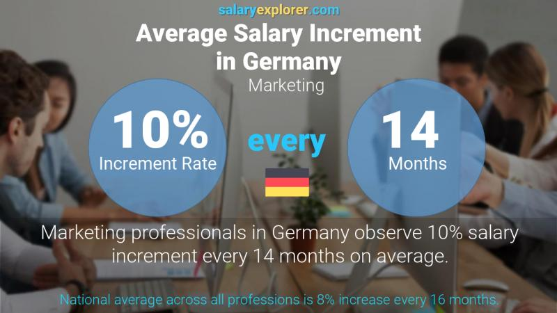 Annual Salary Increment Rate Germany Marketing