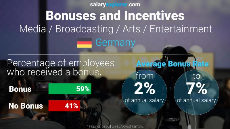 Annual Salary Bonus Rate Germany Media / Broadcasting / Arts / Entertainment