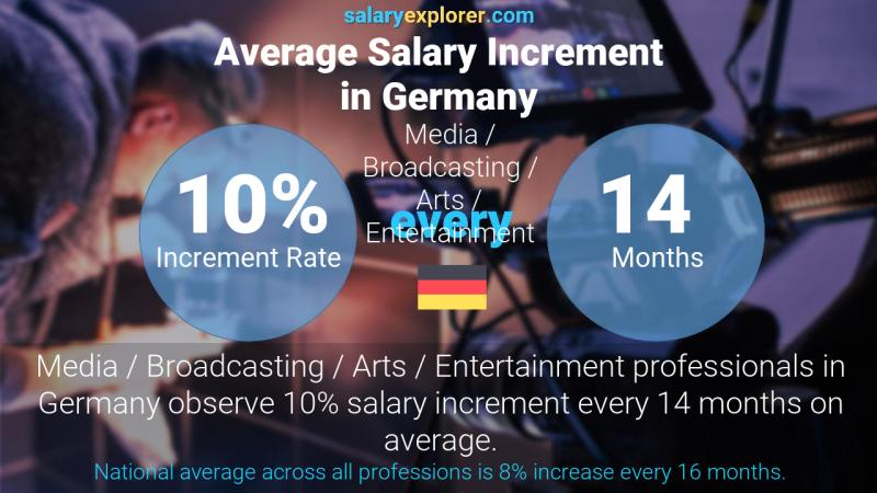 Annual Salary Increment Rate Germany Media / Broadcasting / Arts / Entertainment