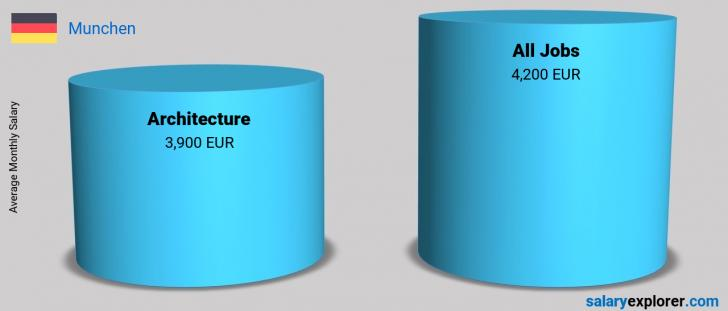 Salary Comparison Between Architecture and Architecture monthly Munchen